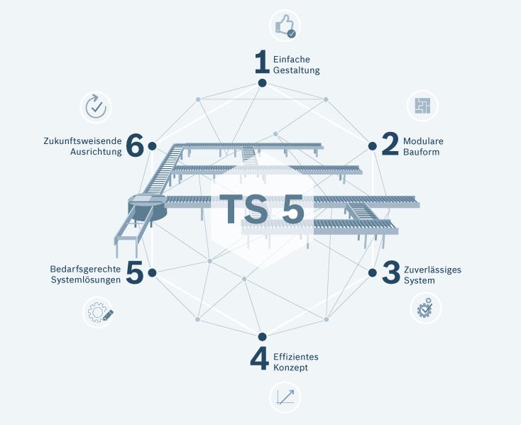 Fördelar med det nya bansystemet TS 5