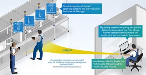 Kom igång med hjälp av Rexroths Tightening Process Quality Starter Kit